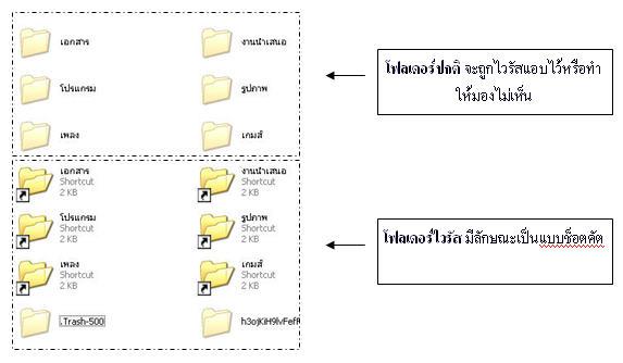 virus-shortcut+cmd